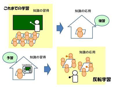 反転学習fig01.jpg