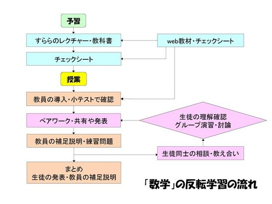 反転学習fig_flowchart.jpg